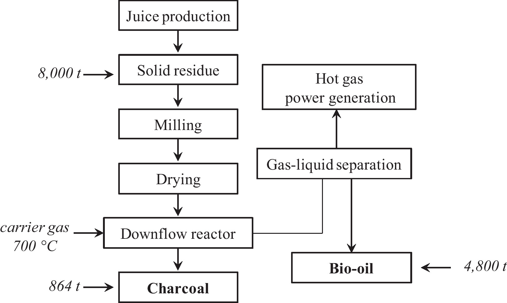 Proposals for the residues recovery orange waste as raw material flowchart showing process involved in bio oil and charcoal production view large image geenschuldenfo Choice Image