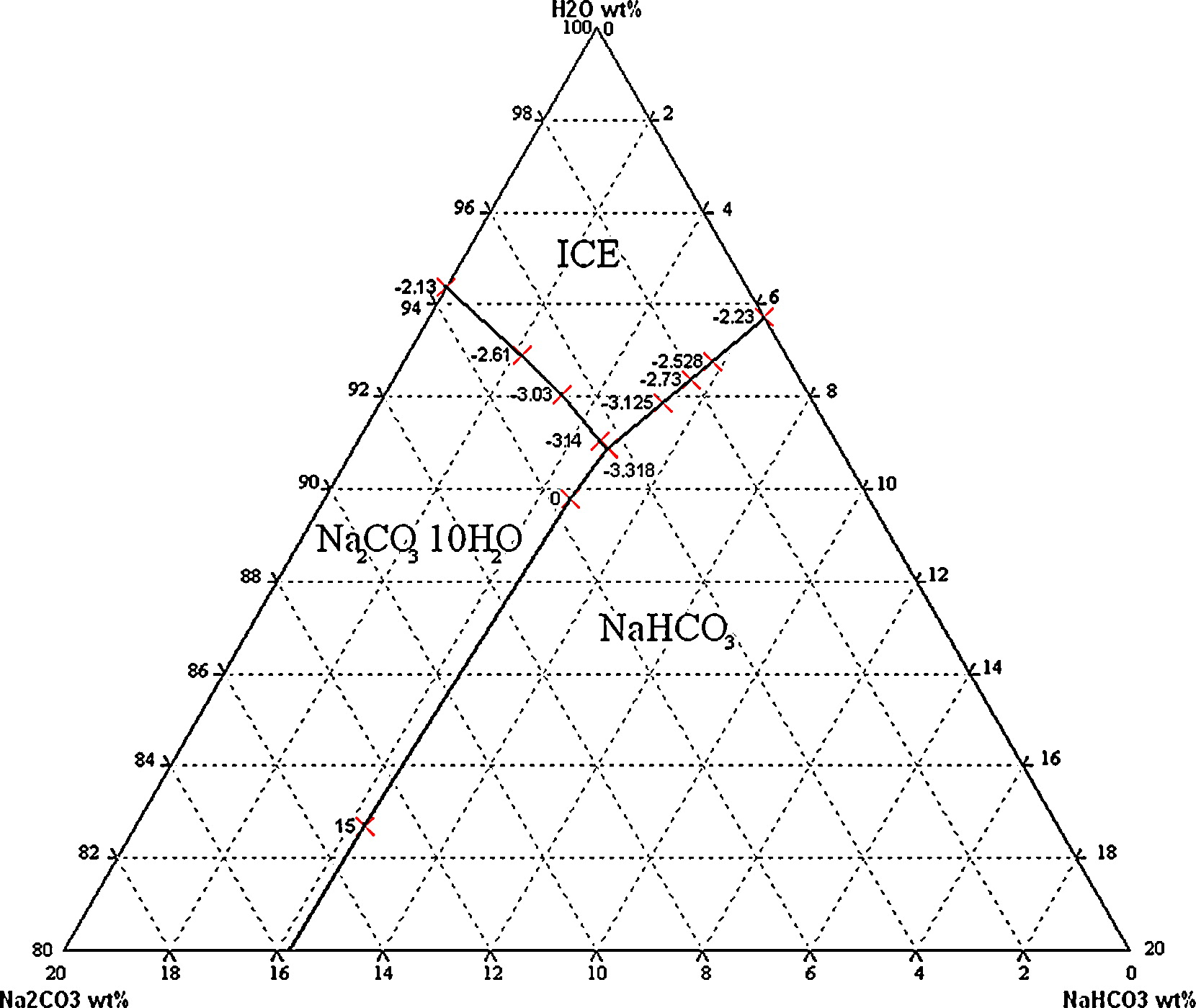 Determination of the eutectic solubility lines of the ternary hi res pooptronica